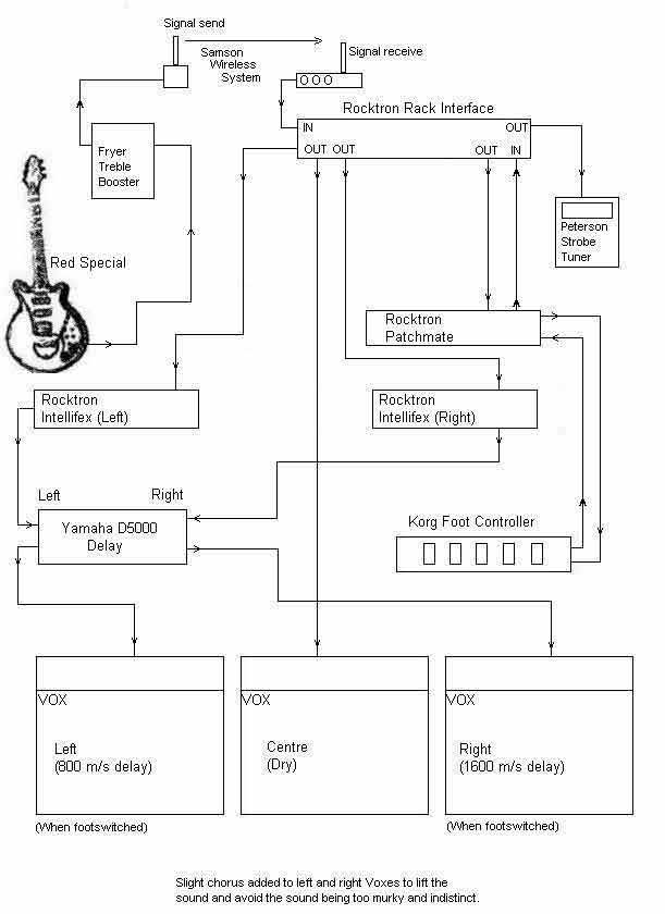 BM98Tourrig ask greg fryer & mark reynolds brian may red special wiring diagram at reclaimingppi.co
